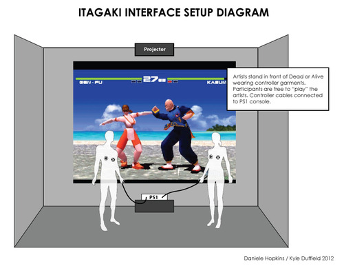 Diagram of Itagaki Interface Setup